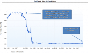 Fed Funds Rate 10 Year