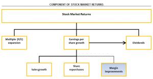 Component of stock market returns