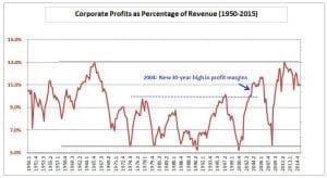 Corporate Profits 1950