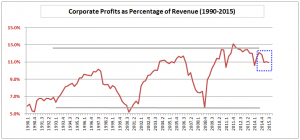 Corporate Profits 1990