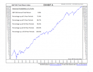Exhibit A - Historical Probabilities of a Profit