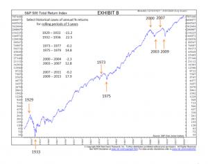 Exhibit B S&P 500 5 Year Returns
