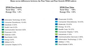 BW Blog post - Value & Growth
