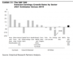 Forecast earnings growth rates by sector