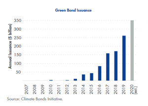 Green bond issuance chart