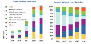 Green bonds chart